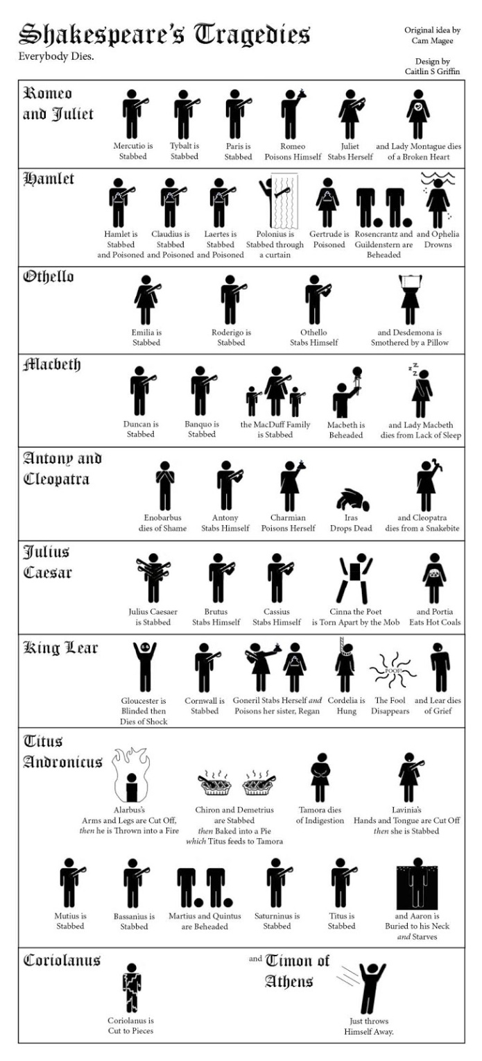 Todo el mundo muere en las tragedias de Shakespeare