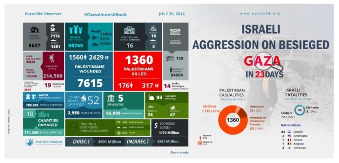 Infografía sobre las víctimas de Margen Protector en Gaza