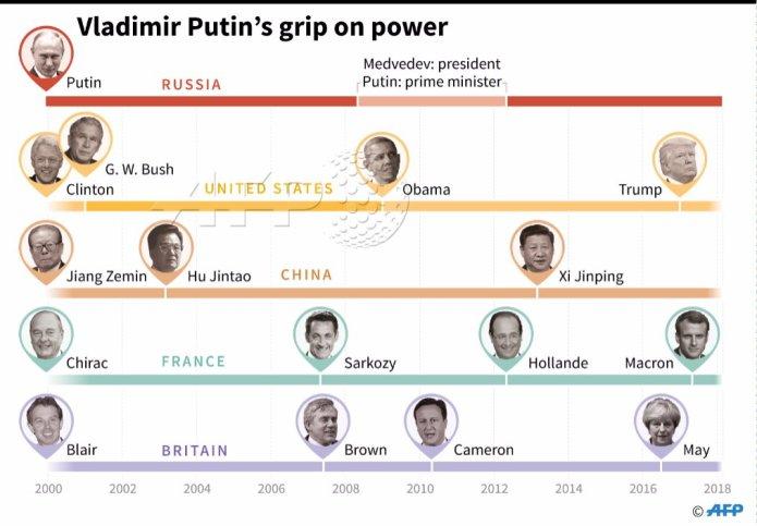 Mandatos de Putin y otros líderes mundiales
